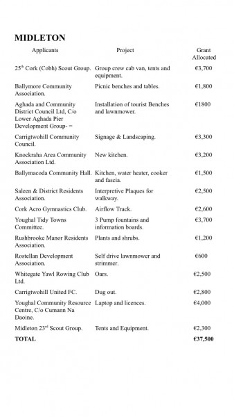 Amenity Grants For East Cork 2014